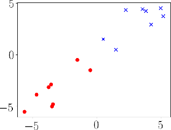Figure 2 for Bias of Homotopic Gradient Descent for the Hinge Loss