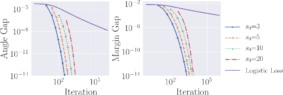 Figure 4 for Bias of Homotopic Gradient Descent for the Hinge Loss