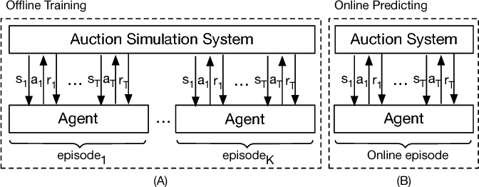 Figure 1 for Budget Constrained Bidding by Model-free Reinforcement Learning in Display Advertising