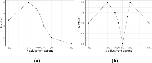 Figure 3 for Budget Constrained Bidding by Model-free Reinforcement Learning in Display Advertising