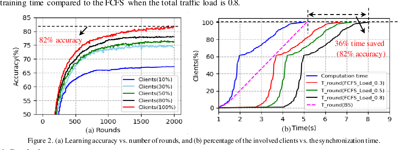Figure 1 for Bandwidth Slicing to Boost Federated Learning in Edge Computing
