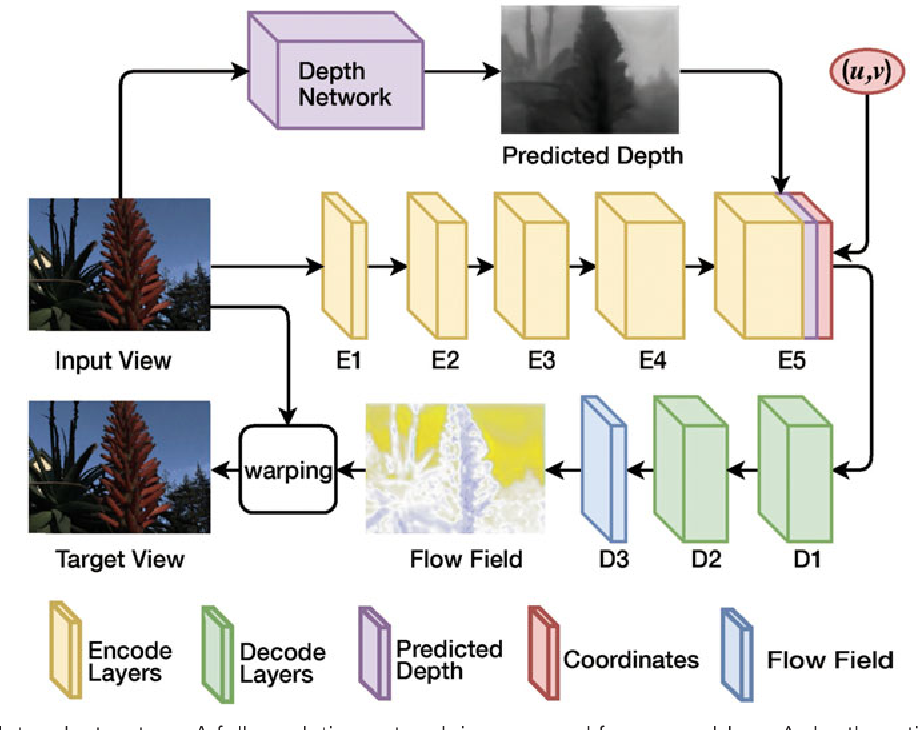 Figure 3 for Depth Assisted Full Resolution Network for Single Image-based View Synthesis