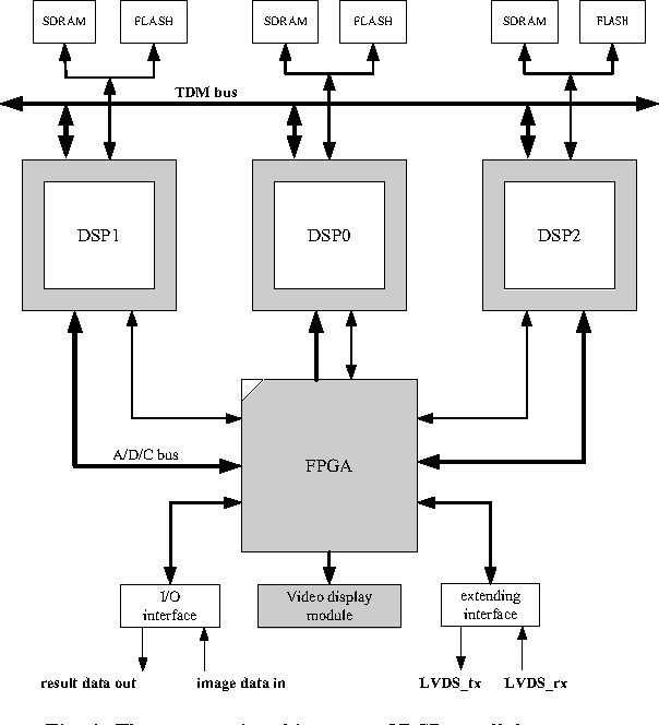A DSP/FPGA - Based Parallel Architecture for Real-time Image