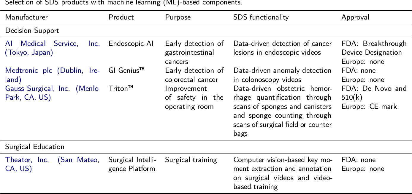 Figure 2 for Surgical Data Science -- from Concepts to Clinical Translation