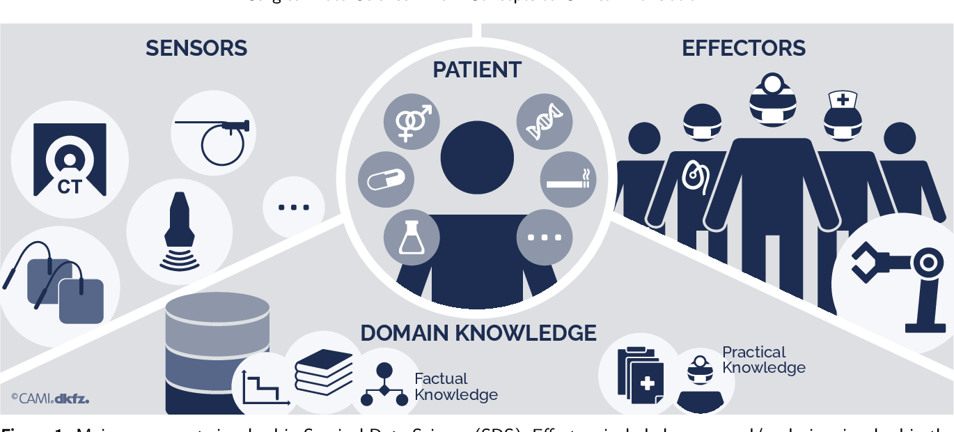 Figure 1 for Surgical Data Science -- from Concepts to Clinical Translation