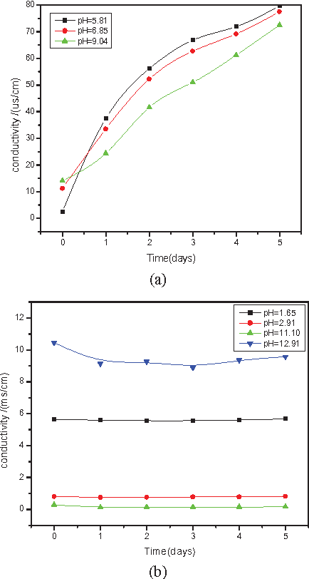 Figure 6. Effects on the conductivity of pH value
