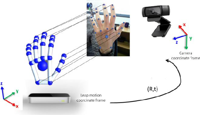 Figure 3 for Large-scale Multiview 3D Hand Pose Dataset