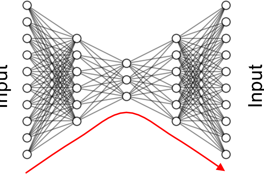 Figure 3 for Contemporary machine learning: a guide for practitioners in the physical sciences