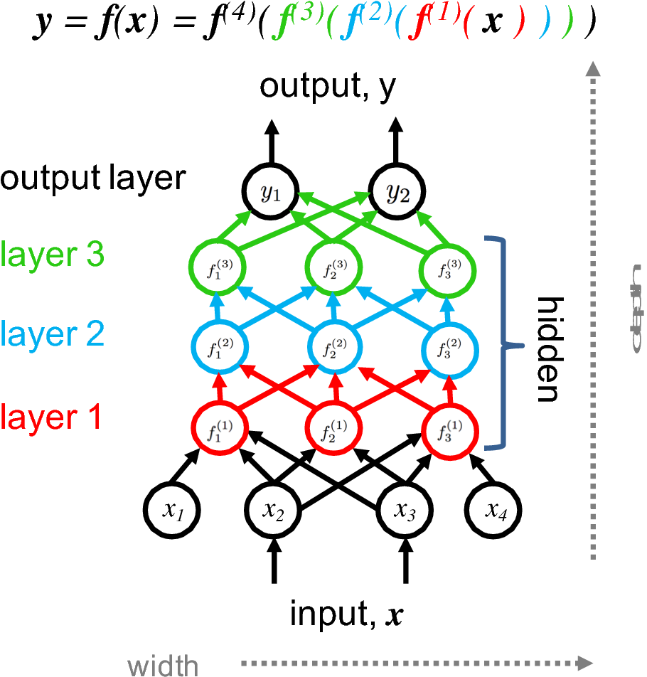 Figure 1 for Contemporary machine learning: a guide for practitioners in the physical sciences