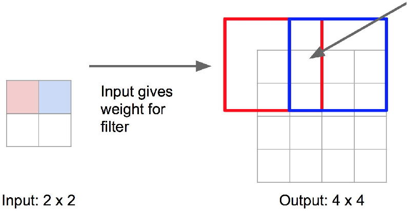 Figure 1 for Land Cover Change Detection via Semantic Segmentation