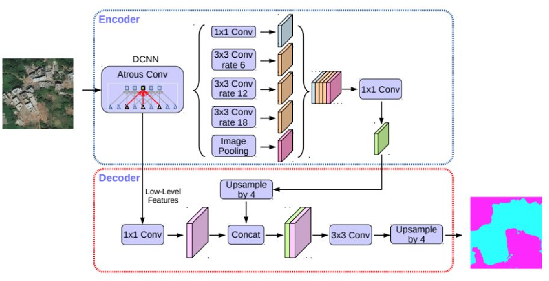 Figure 2 for Land Cover Change Detection via Semantic Segmentation