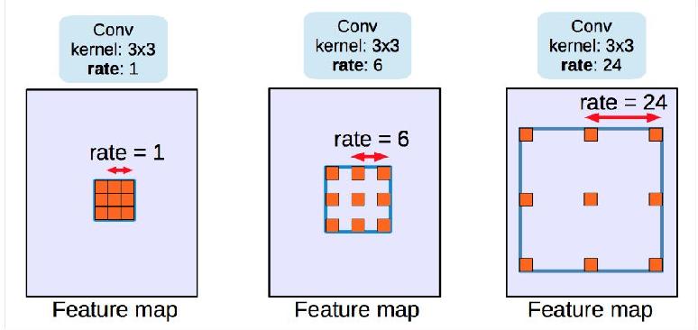 Figure 3 for Land Cover Change Detection via Semantic Segmentation