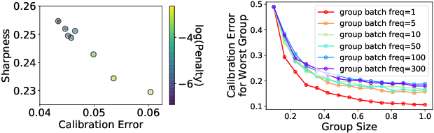 Figure 1 for Beyond Pinball Loss: Quantile Methods for Calibrated Uncertainty Quantification