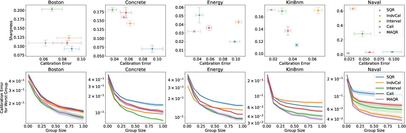 Figure 2 for Beyond Pinball Loss: Quantile Methods for Calibrated Uncertainty Quantification