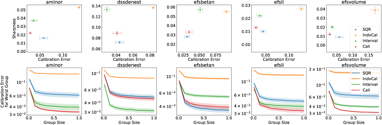 Figure 4 for Beyond Pinball Loss: Quantile Methods for Calibrated Uncertainty Quantification