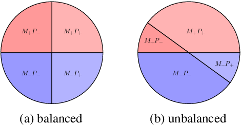 Figure 1 for Adversarial Removal of Demographic Attributes from Text Data