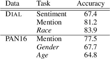 Figure 2 for Adversarial Removal of Demographic Attributes from Text Data