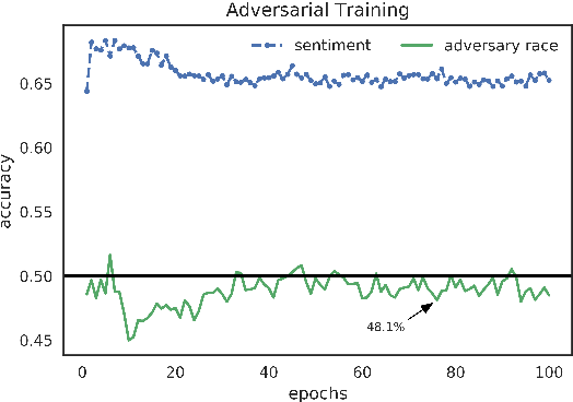 Figure 4 for Adversarial Removal of Demographic Attributes from Text Data