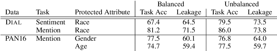 Figure 3 for Adversarial Removal of Demographic Attributes from Text Data