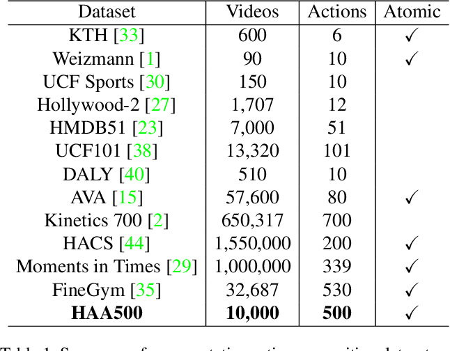 Figure 2 for HAA500: Human-Centric Atomic Action Dataset with Curated Videos