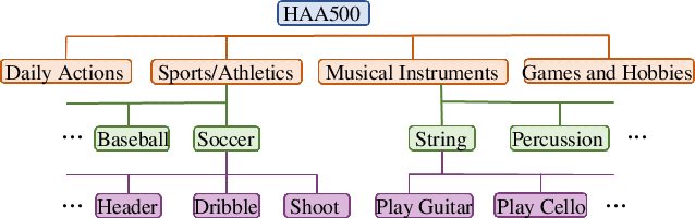 Figure 3 for HAA500: Human-Centric Atomic Action Dataset with Curated Videos