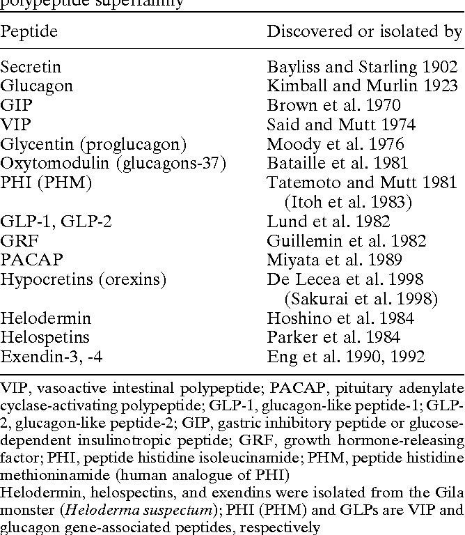 Table 1 from Secretin, 100 years later - Semantic Scholar
