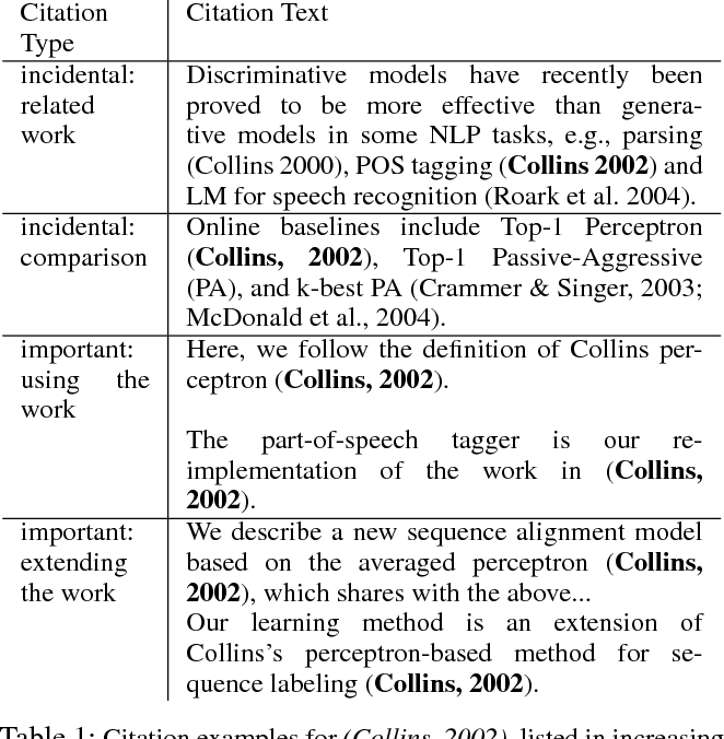 Table 1: Citation examples for (Collins, 2002), listed in increasing order of importance.
