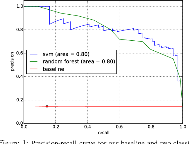 Figure 1: Precision-recall curve for our baseline and two classifiers: SVM with a RBF kernel and random forests.