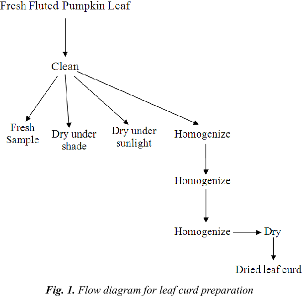 flow diagram for leaf curd preparation