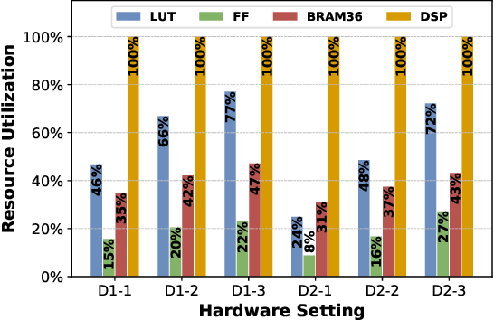 Figure 4 for Mix and Match: A Novel FPGA-Centric Deep Neural Network Quantization Framework