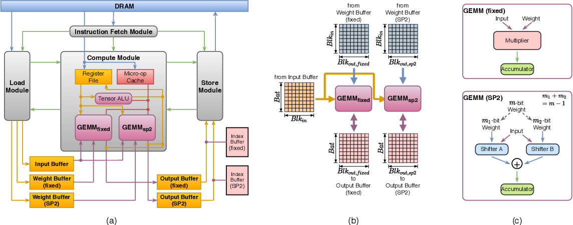 Figure 3 for Mix and Match: A Novel FPGA-Centric Deep Neural Network Quantization Framework