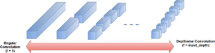 Figure 1 for FactorizeNet: Progressive Depth Factorization for Efficient Network Architecture Exploration Under Quantization Constraints