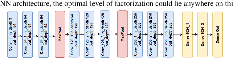 Figure 2 for FactorizeNet: Progressive Depth Factorization for Efficient Network Architecture Exploration Under Quantization Constraints