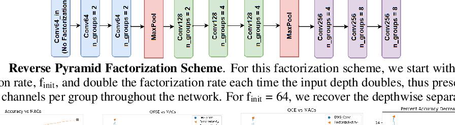 Figure 3 for FactorizeNet: Progressive Depth Factorization for Efficient Network Architecture Exploration Under Quantization Constraints