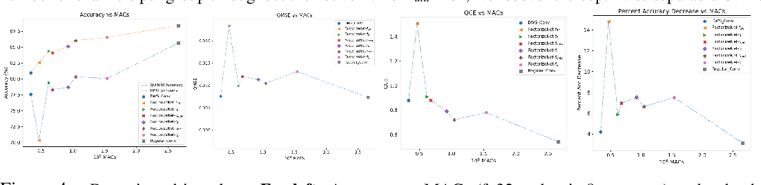 Figure 4 for FactorizeNet: Progressive Depth Factorization for Efficient Network Architecture Exploration Under Quantization Constraints