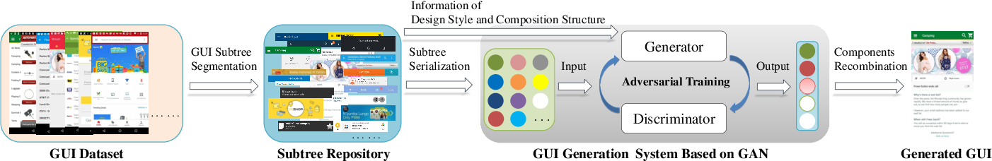 Figure 1 for GUIGAN: Learning to Generate GUI Designs Using Generative Adversarial Networks