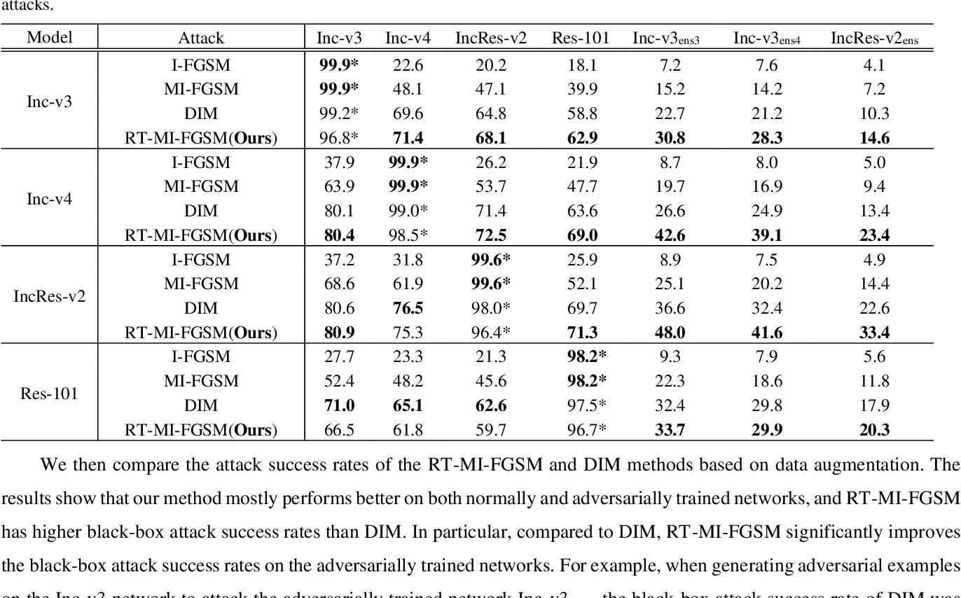 Figure 1 for Random Transformation of Image Brightness for Adversarial Attack