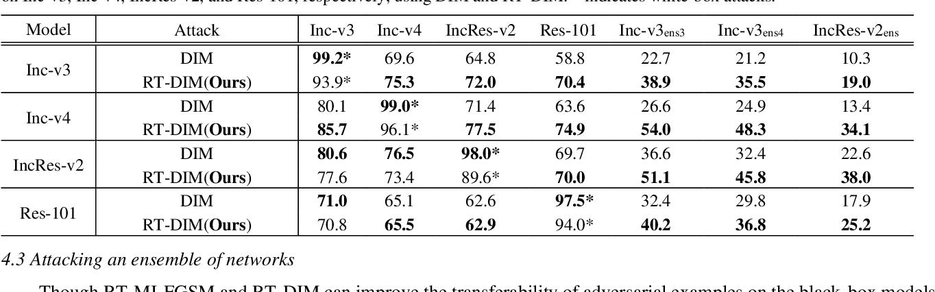 Figure 3 for Random Transformation of Image Brightness for Adversarial Attack
