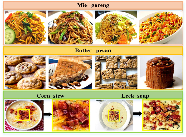 Figure 2 for ISIA Food-500: A Dataset for Large-Scale Food Recognition via Stacked Global-Local Attention Network