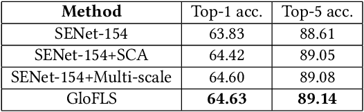 Figure 4 for ISIA Food-500: A Dataset for Large-Scale Food Recognition via Stacked Global-Local Attention Network