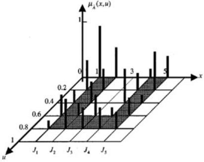 Figure 2 for Interval Probabilistic Fuzzy WordNet