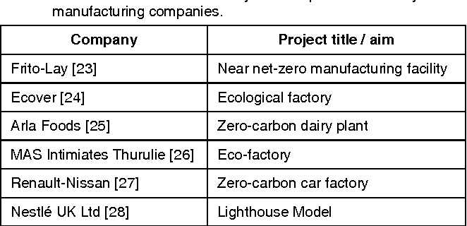 Creating an environmentally sustainable food factory: A case