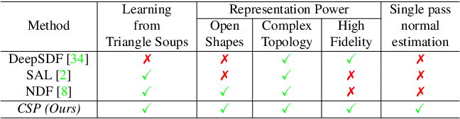 Figure 1 for Deep Implicit Surface Point Prediction Networks