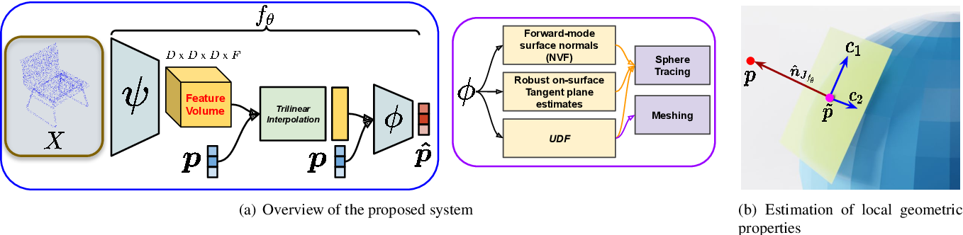 Figure 2 for Deep Implicit Surface Point Prediction Networks