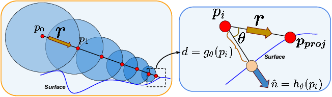 Figure 4 for Deep Implicit Surface Point Prediction Networks