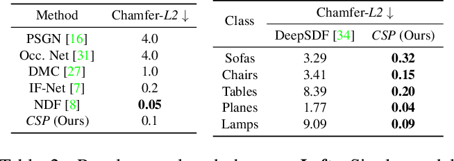 Figure 3 for Deep Implicit Surface Point Prediction Networks