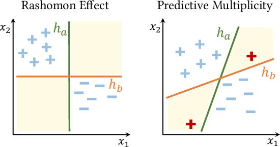 Figure 3 for Predictive Multiplicity in Classification