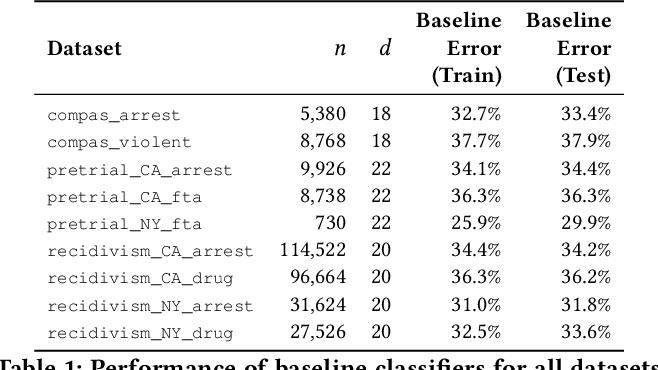 Figure 2 for Predictive Multiplicity in Classification