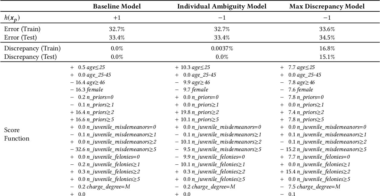 Figure 4 for Predictive Multiplicity in Classification