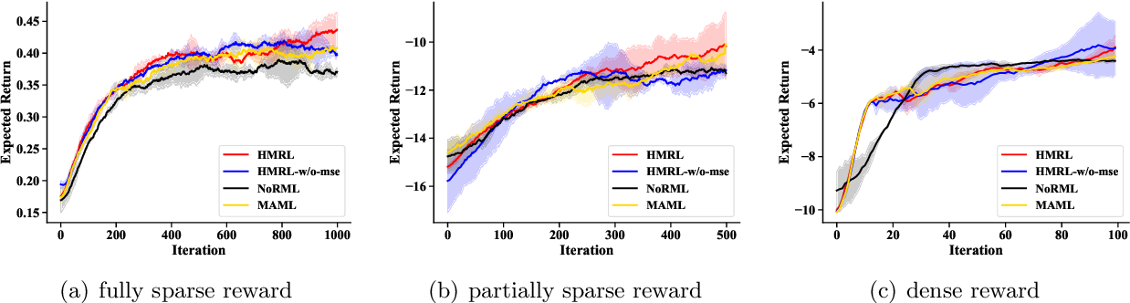Figure 3 for Hyper-Meta Reinforcement Learning with Sparse Reward